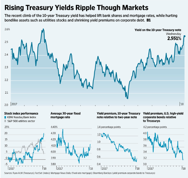 Rising Treasury Yield Ripple Through Markets