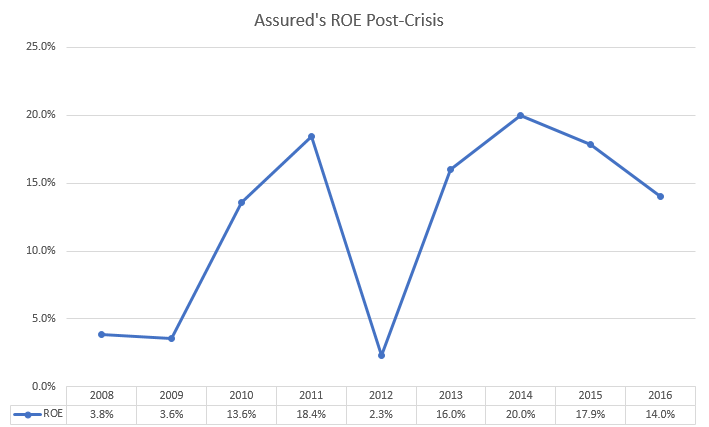 Assured ROE Post Crisis